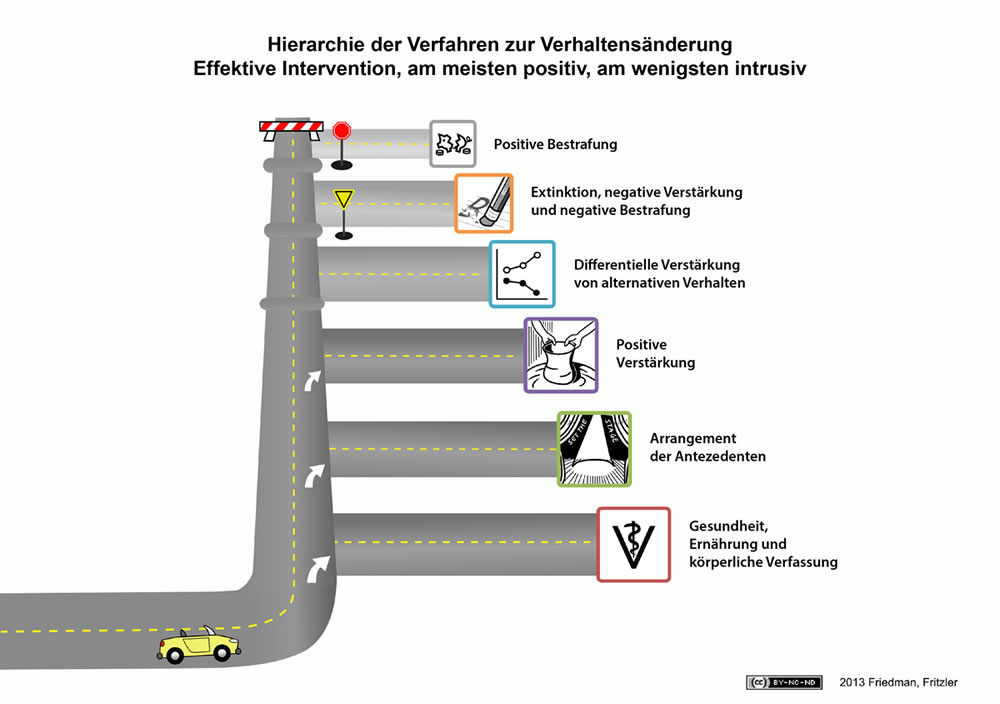 Hierarchy Road Map curve german